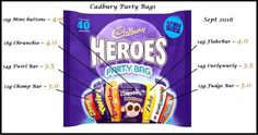 Cadbury Heroes treat size Slimming World Sweets, Slimming World Free Foods, Slimming World Syn Values, Slimming Recipes, Skinny Recipes, Slimming World Syn Calculator, Chocolate Syns, Slimmers World Recipes, Slimming Worls