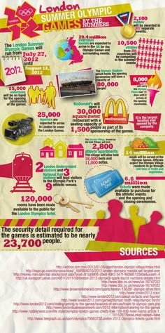 London 2012 Summer Olympic Games  by the number