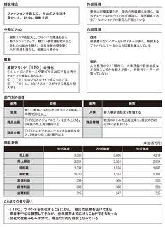 中期経営計画書(アパレル会社「井東商会」を想定) Busy At Work, Sheet Music, How To Plan, Business, Store, Business Illustration, Music Sheets