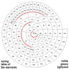 spring table of elements