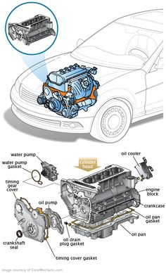 Engine Block Source by Engine Block, Car Engine, Mechanical Engineering Design, Automobile, Car Facts, Automotive Engineering, Engine Repair, Piece Auto, Buggy