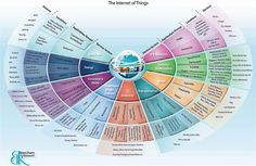 The Internet of Things (Infographic)