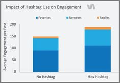 Key 2015 Twitter Trends Every Marketer Needs Twitter Trending, Economics, Hashtags, Accounting, Bar Chart, Management, Social Media, Marketing, Things To Sell
