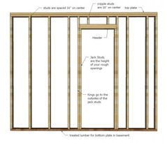 framing walls in basement how a wall is framed wall framing is pretty simple