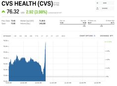 Cvs Stock Quote New Snap Is Getting Hammered Snap  Lifelogbusiness  Pinterest