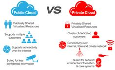 On the other hand, some argue that the private cloud is dead because public cloud is much more efficient than the private cloud, but there are also some, those who argue that the private cloud is the best solution for companies and based on this, can have a brilliant future.