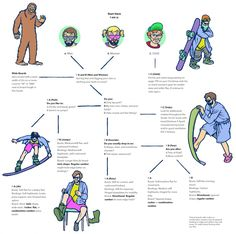 How To Choose Your Snowboard | TransWorld SNOWboarding