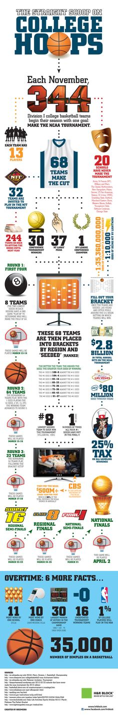 It's March Madness time and there is a plethora of amazing data about the economics of the NCAA Men's Basketball Tournament. Here's a whimsical look at the madness including some interesting tidbits of information even the most experienced college basketball fan will find interesting.