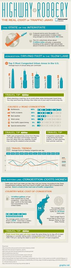 Travel tip: Take public transportation when available. The trains never get stuck in traffic and everyone who takes public transportation reduces the traffic by one vehicle. Infographic: The Real Cost of Traffic Jams in the United States Traffic Congestion, Transportation Industry, Co Working, Information Graphics, Urban Planning, Cool Names, Data Visualization, Business Travel, Good To Know