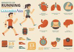 #TipsRSCAI Selamat pagi..berikut 9 manfaat olahraga lari yang perlu anda ketahui. Dengan berlari 3-5 kali dalam seminggu mampu membantu membentuk tubuh ideal dan juga mengubah mood menjadi lebih baik lagi loh!  Yuk sehat bersama RS Columbia Asia Indonesia dengan menyimak tips-tips menarik lainnya dari kami. #WeCare
