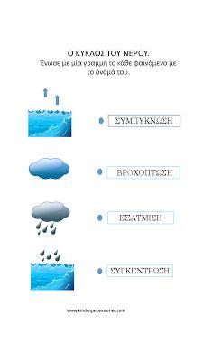 Ο κύκλος του νερού στο νηπιαγωγείο. - Kindergarten Stories Kindergarten, Education, Autumn, Blog, Fall Season, Kindergartens, Fall, Blogging, Onderwijs