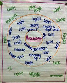 The Hanleys: Grade Math- Anchor Charts/Posters Lots of Thinking Maps. Math Classroom, Kindergarten Math, Teaching Math, Teaching Ideas, Classroom Ideas, Math Teacher, Teacher Stuff, Math Measurement, Math Vocabulary