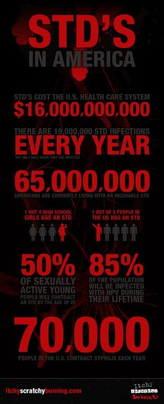 Shocking facts about sexually transmitted diseases