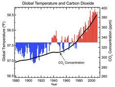 Why do scientists think current climate change is being caused by humans? Click image for full information.