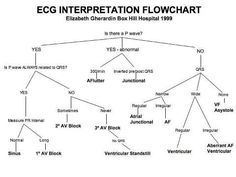 EKG interpretation flowchart. This is going to make my life so much easier!