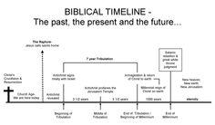 free bible timeline printable - Google Search