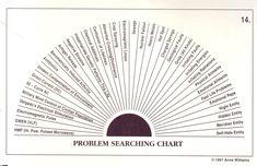 photo regarding Pendulum Charts Printable identified as Desirable Cost-free Printable Pendulum Charts Assortment Explain