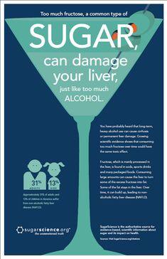 Sugar can damage liver