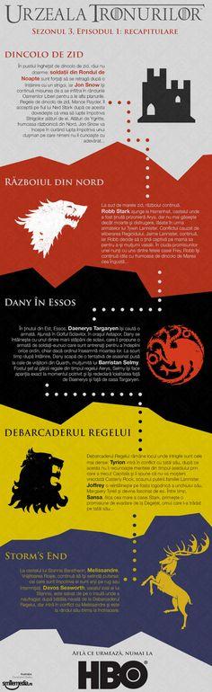 Game of Thrones: season episode 1 recap Season 3, Infographics, Game Of Thrones, Posters, Games, Infographic, Poster, Gaming, Info Graphics