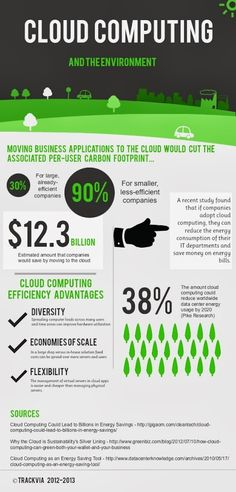 Cloud Computing and its impact on the environment.