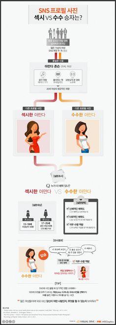 SNS 사진 대결, '섹시 vs 수수' 승자는? [인포그래픽] #SNS / #Infographic ⓒ 비주얼다이브 무단 복사·전재·재배포 금지