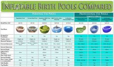 It can be difficult to decide which is the best birth pool for you. We have developed a comprehensive table that compares all our inflatable birth pools. Midwifery Schools, Silly Words, Student Midwife, Birth Doula, Water Birth, Baby Fish, Postpartum Care, Natural Birth, Newborn Care