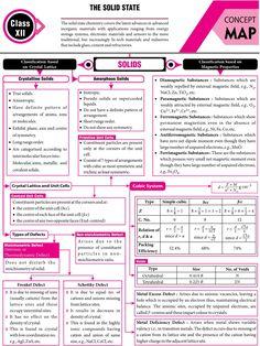 The - - - Physik - Chemistry Class 12, Chemistry Basics, Chemistry Study Guide, Chemistry Worksheets, Chemistry Classroom, Physical Chemistry, Chemistry Notes, Teaching Chemistry, Chemistry Lessons