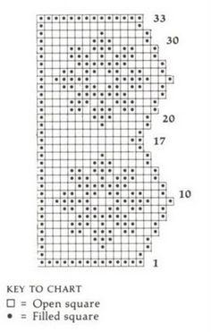 Free crochet shelf edging patterns.