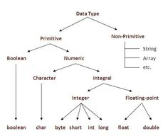 In this tutorial, you'll learn Primitive Data Type in Java and different data types in Java Language. Before Starting with Primitive Data Type in Java le. Learn Computer Coding, Computer Programming Languages, Computer Lessons, Learn Programming, Python Programming, Computer Science, Computer Basics, Computer Laptop, Oops Concepts