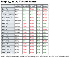 php - Empty() & Co, Special Values