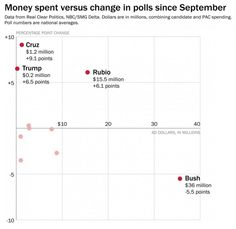 Jeb Bush keeps spending money, but the Republican Primary votes aren't buying