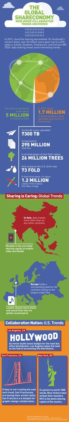 The Global Shareconomy Uncovered (Infographic) - Innovation Insights #hightail