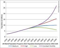 Voici l'évolution de la population mondiale selon la fertilité selon les différentes décénnies de 1950 à 2100