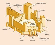 Resultado de imagem para maquete castelo guimarães