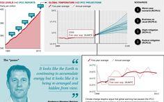 "IPCC report: the temperature ""pause"" explained - Telegraph"