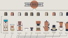 Infographic: How To Make Every Coffee Drink You Ever. The Compendious Coffee Chart lays out the entire coffee ecosystem