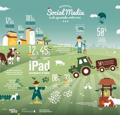 Infographic over het gebruik van social media binnen de agrarische sector / Social media use of dutch farmers.