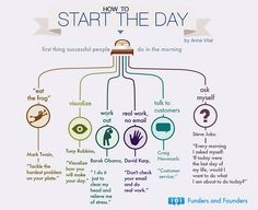 """""""Start the day, eat the frog"""" Mind Maps, Tony Robbins, Self Development, Personal Development, Succesful People, Digital Communication, Eat The Frog, Start The Day, Successful People"""