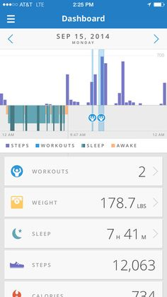 graphs on Map My Run+