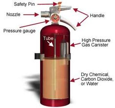 For Safety in emergencies-be sure family members know how to use fire extinguishers & where they are located.