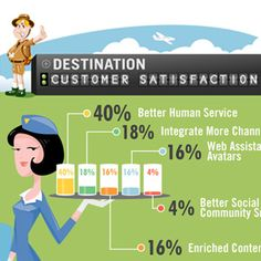 Customer Service – What Are The Most Important Channels To Get In Touch With Your Clients