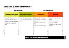 Le fasi della rivoluzione francese