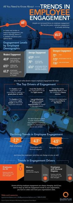 fundraising infographic & data The Employee Engagement Trends You Need to Know - Social-Hire. Infographic Description The Employee Engagement Trends You Change Management, Talent Management, Business Management, Management Tips, Project Management, Employer Branding, Design Thinking, Employee Retention, Job Search Tips