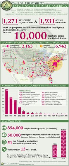 Exposing Top Secret America This infographic is two years old and is still valid. The