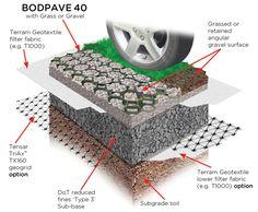 BodPave Gravel Retention Paving Grid Installation diagram
