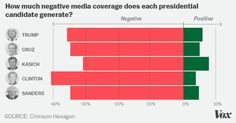 "A newly released media analysis found that the ""biggest news outlets have published more negative stories about Hillary Clinton than any other presidential candidate — including Donald Trump — Positive Stories, Positive News, Positive And Negative, Social Media Software, Social Media Analysis, Online Stories, Presidential Candidates, Positivity, Teaching"
