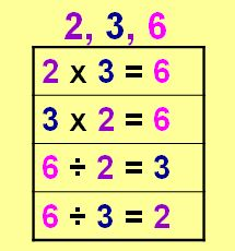 Learning Ideas - Grades K-8: Inverse Operations - Multiplication and Division Video and Quiz