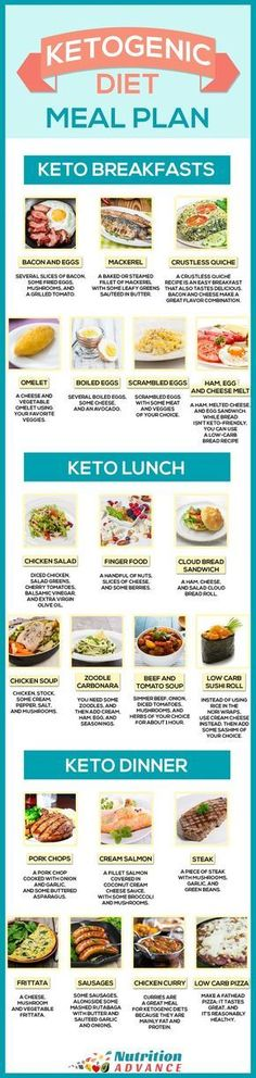 Ketogenic Diet Meal Plan For 7 Days - This infographic shows some ideas for a keto breakfast, lunch, and dinner. All meals are very low in carbs but high in essential vitamins and minerals, and other health-protective nutrients. The ketogenic diet Ketogenic Diet Meal Plan, Keto Meal Plan, Diet Menu, Diet Meal Plans, Ketogenic Recipes, Diet Recipes, Vegan Recipes, Food Menu, Delicious Recipes