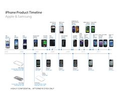 iPhone Product Timeline
