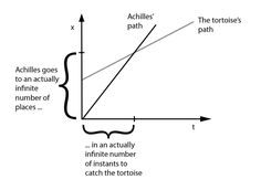 graph of Achilles and the Tortoise